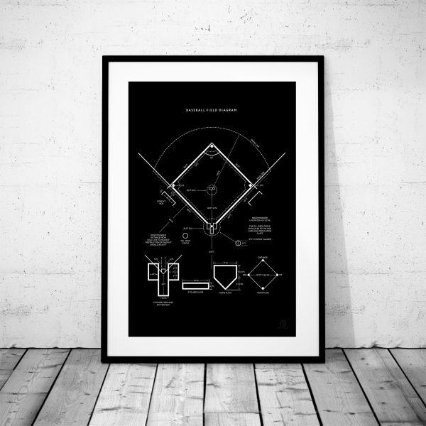 Baseball Field Diagram Wall Art